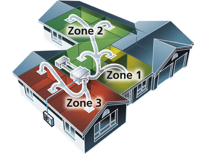 A diagram of a home to show how Airforce Air's ducted system can be broken up in zones